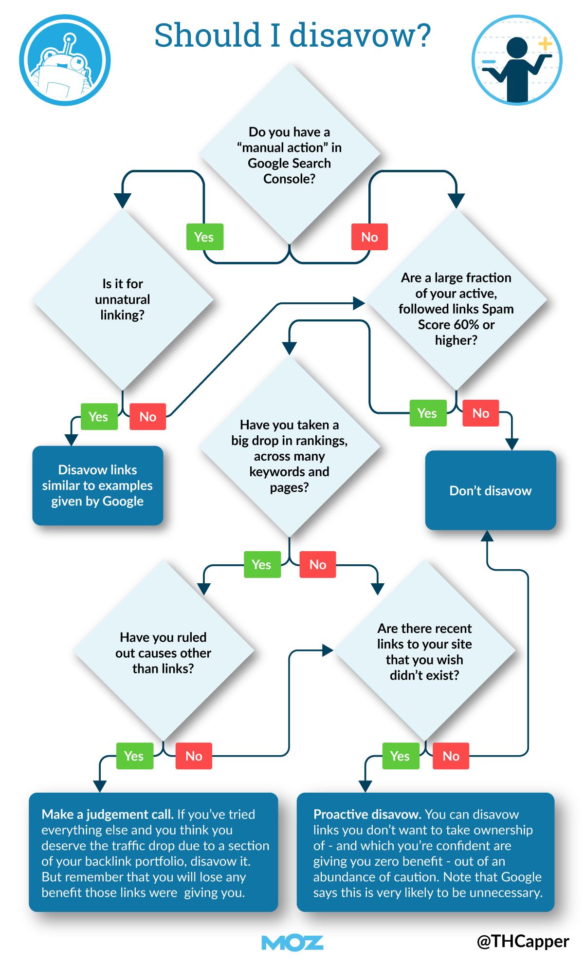 Блок-схема, чтобы определить, когда вы должны отклонять ссылки.