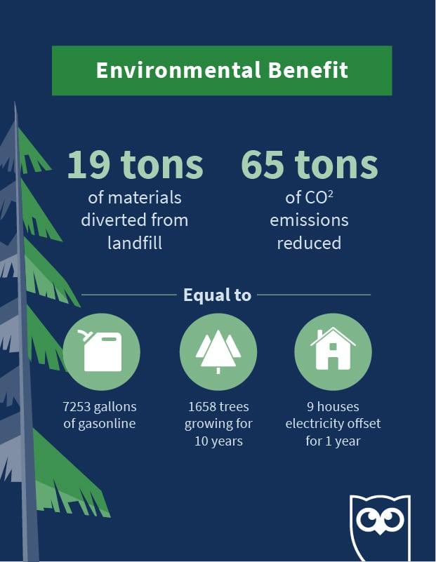 инфографика, показывающая экологические преимущества сокращения размеров офиса Hootsuite