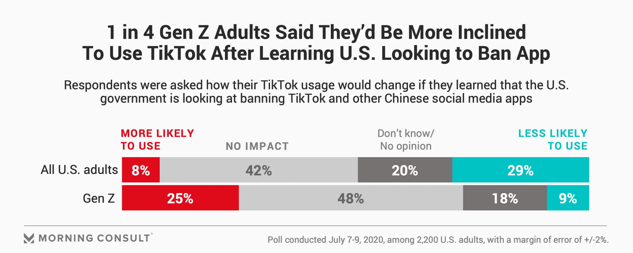 1 из 4 взрослых поколения Z более склонен использовать TikTok после того, как узнал о потенциальном запрете в США