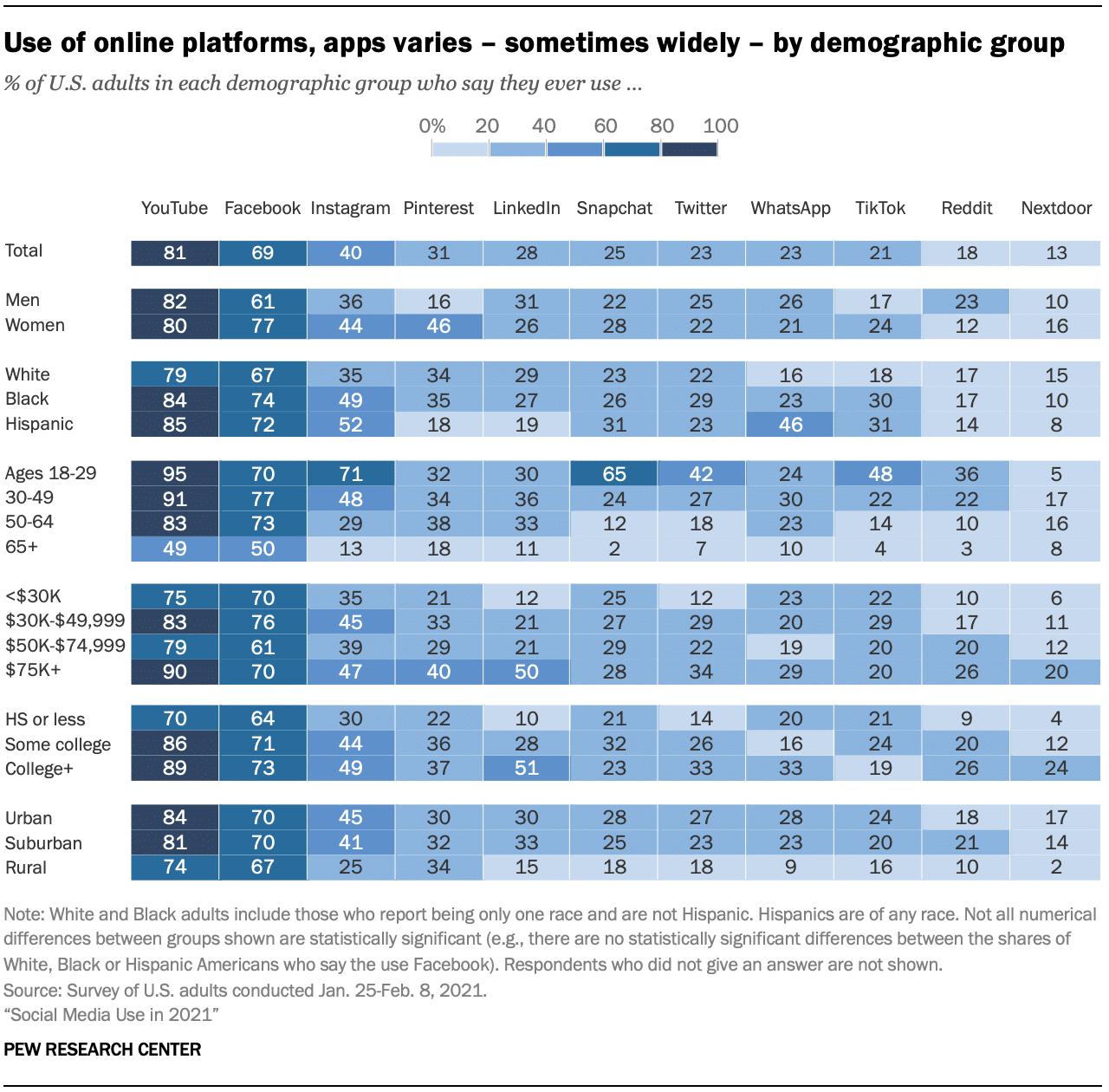 Использование онлайн-платформ, приложений зависит от демографической группы