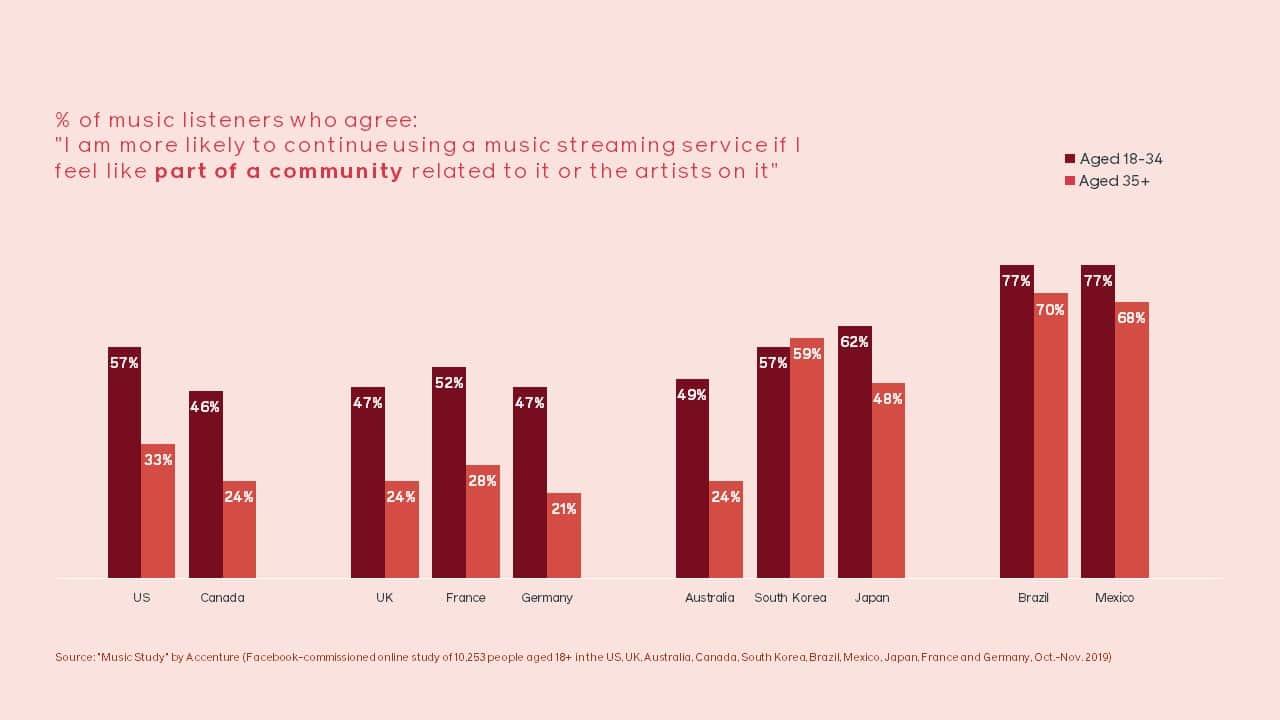 процент слушателей музыки, которые с большей вероятностью продолжат пользоваться потоковым сервисом, если почувствуют себя частью сообщества