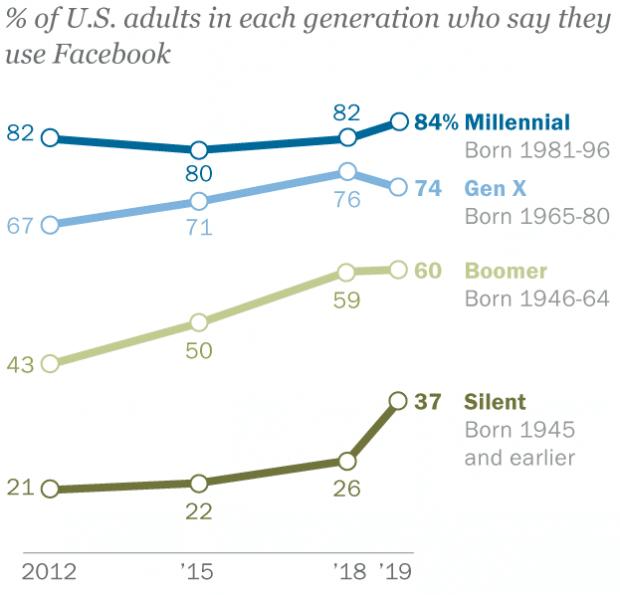 График, показывающий пользователей Facebook по поколениям