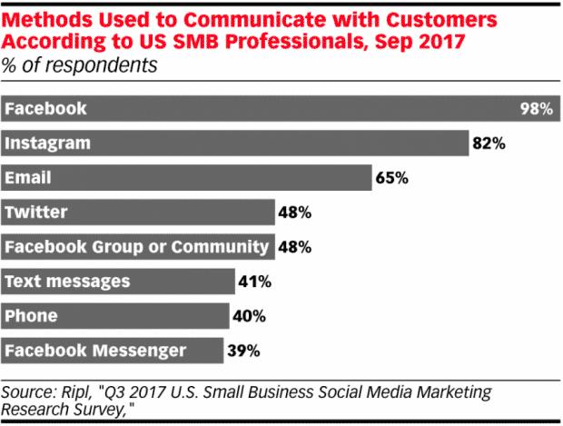 Харт показывает, как малый бизнес использует социальные сети для общения с клиентами