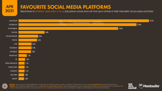 Любимые платформы социальных сетей в апреле 2021 года