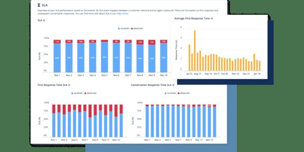снимок экрана, показывающий показатели обслуживания клиентов в Sparkcentral