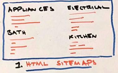 Фотография примера нарисованной вручную карты сайта в формате HTML.