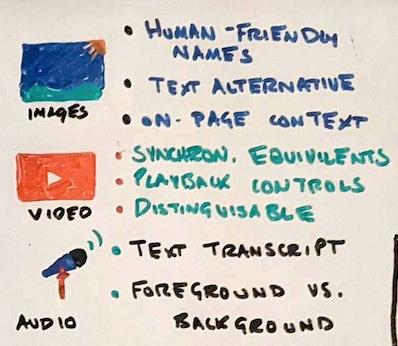 Изображение рукописного списка улучшений мультимедиа.