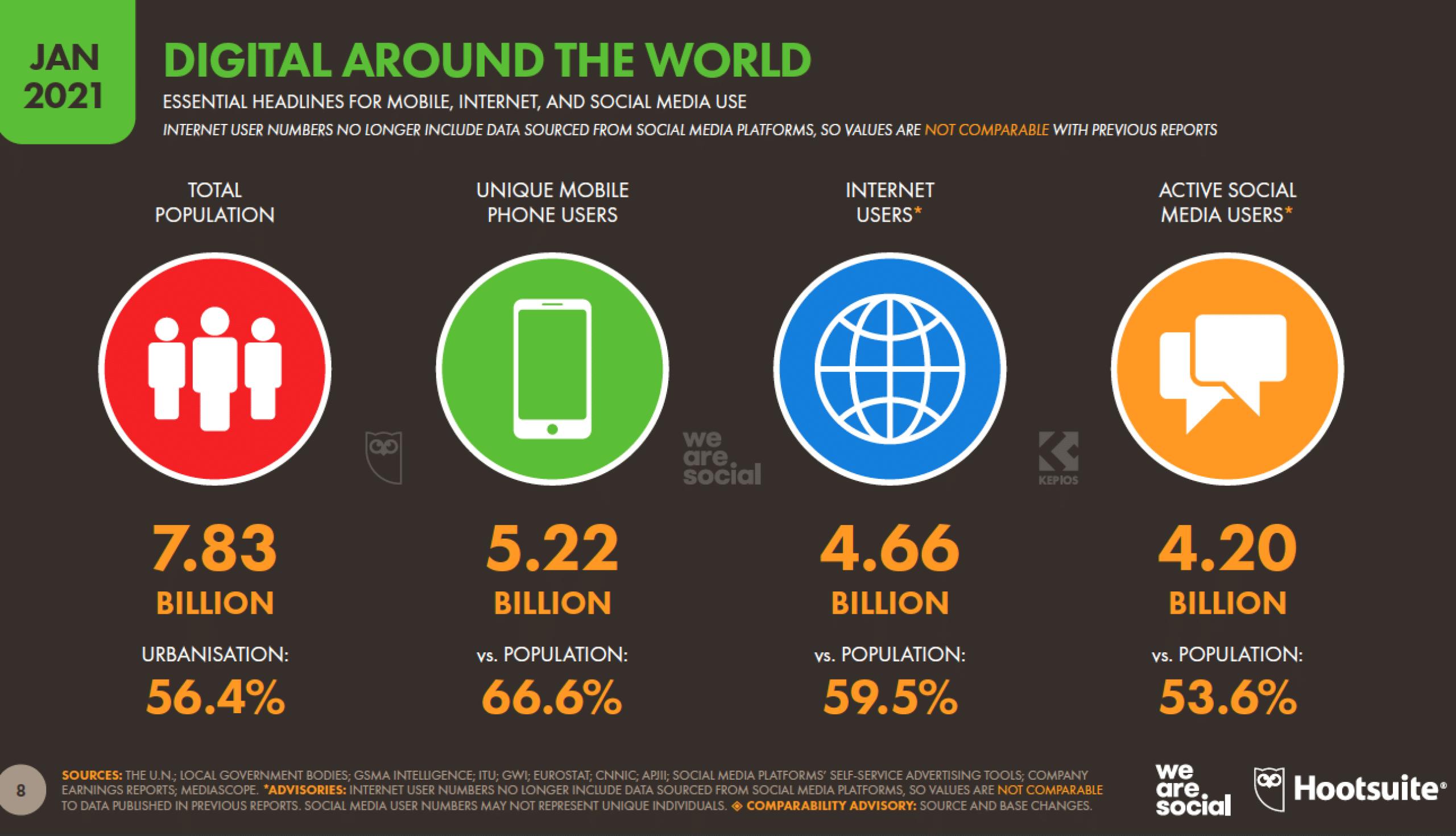 цифровые во всем мире мобильная связь, Интернет и использование социальных сетей