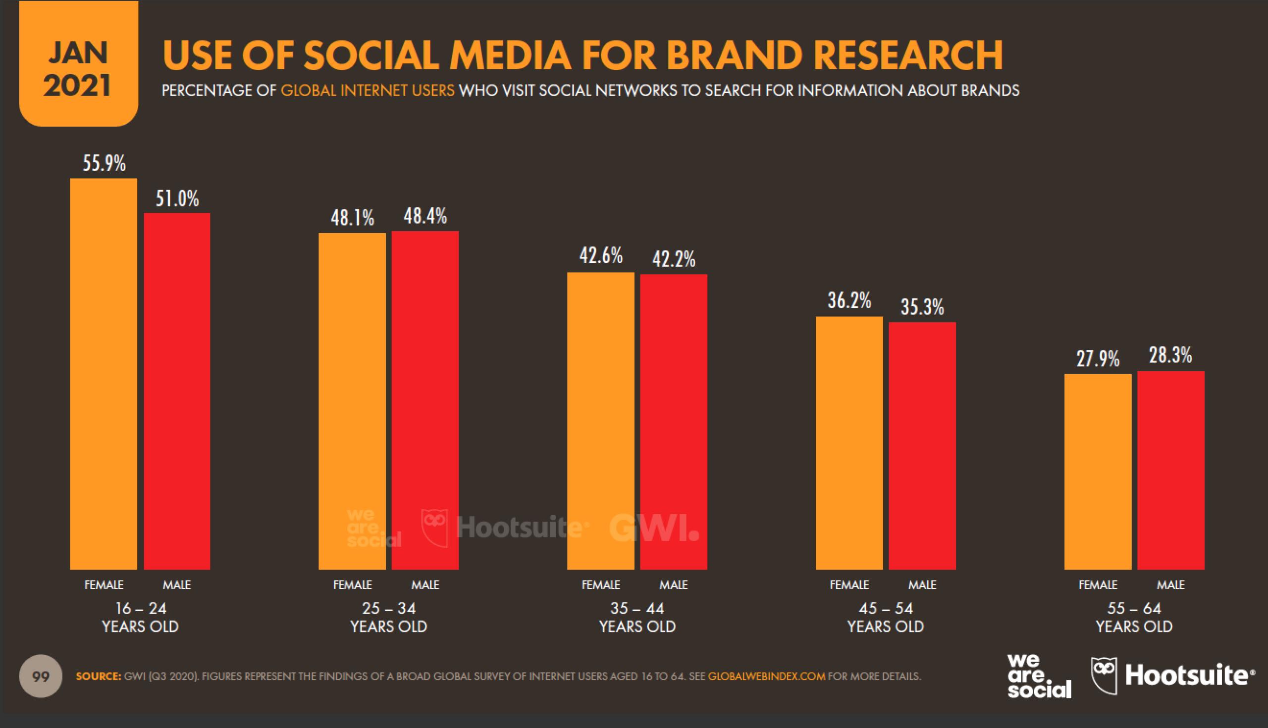 использование социальных сетей для исследования бренда
