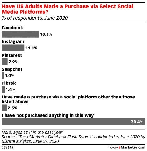 Взрослые США, у которых есть совершили покупку через избранные платформы социальных сетей