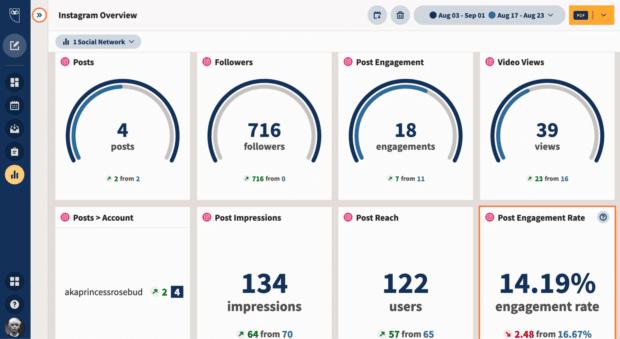 Обзор Hootsuite Analytics Instagram