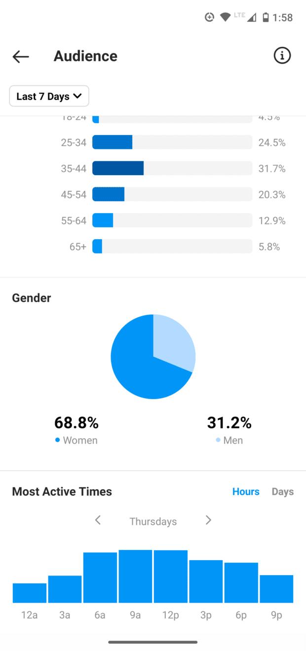 Демографические данные аудитории