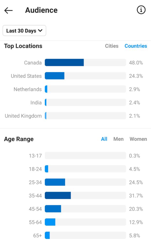 Местоположение аудитории Instagram Insights и возрастной диапазон