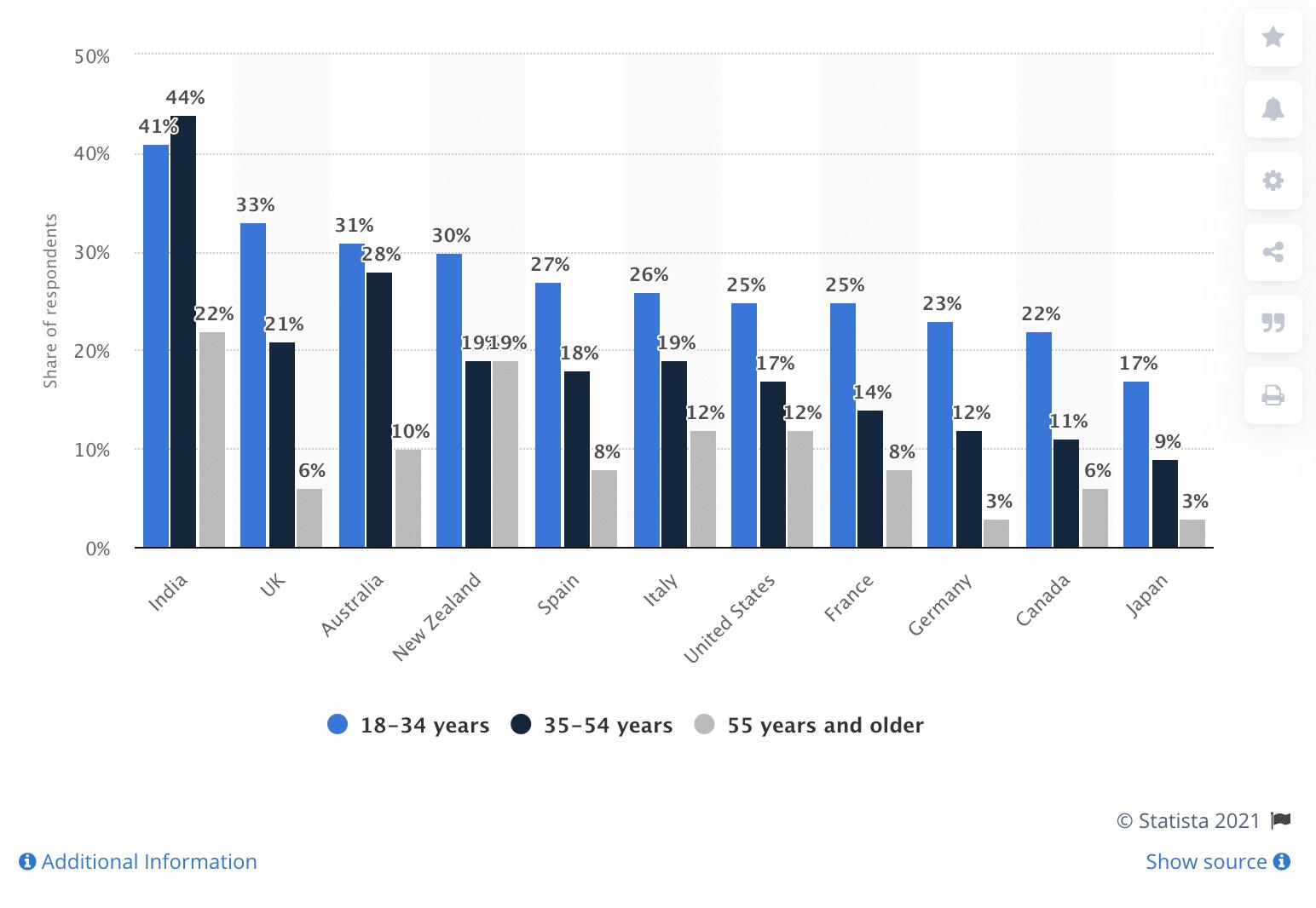 процент людей по странам, совершивших покупки через социальные сети
