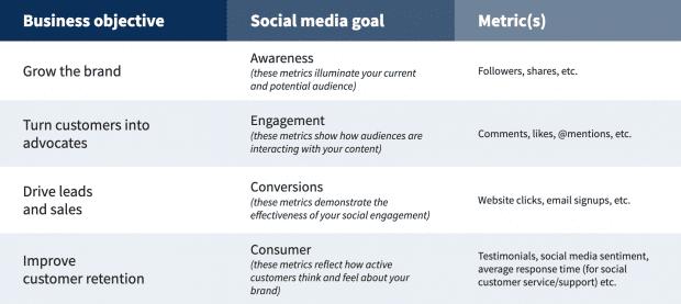 Снимок экрана с диаграммой, показывающей, как цели социальных сетей должны соответствовать бизнес-целям