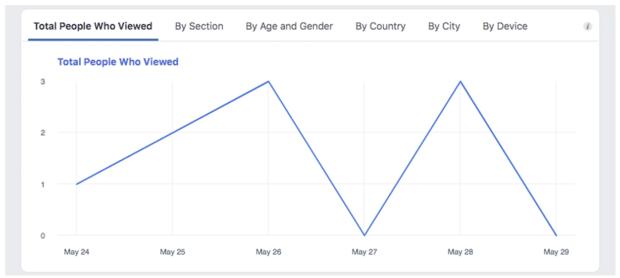общее количество людей, просмотревших вашу страницу