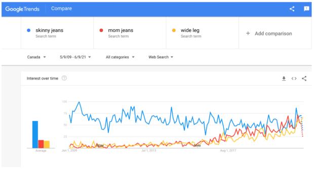 Google Trends сравнивает поисковые запросы