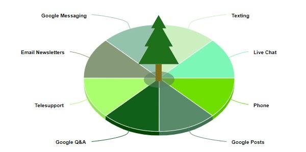 Круговая диаграмма, показывающая 8 различных мостов местной бизнес-коммуникации.