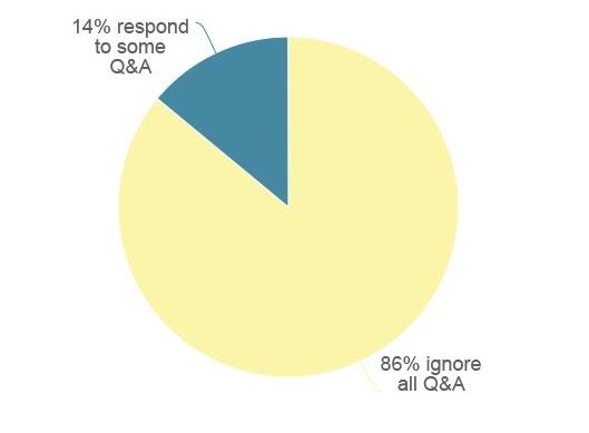Круговая диаграмма, показывающая, что 86% предприятий игнорируют все вопросы и ответы в GMB.