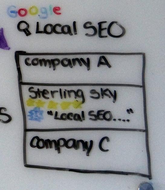 Рисование от руки примеров локального обоснования в поисковой выдаче.