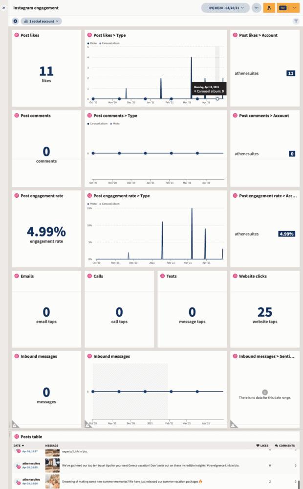Отчет об уровне вовлеченности в Instagram
