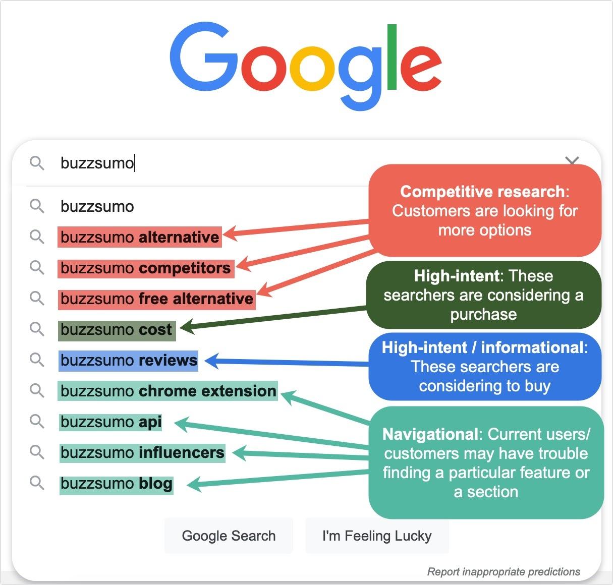 Снимок экрана поиска Google, показывающий четыре типа брендированных поисковых запросов: исследование конкуренции, высокие намерения, с высоким намерением / информационным и навигационным.