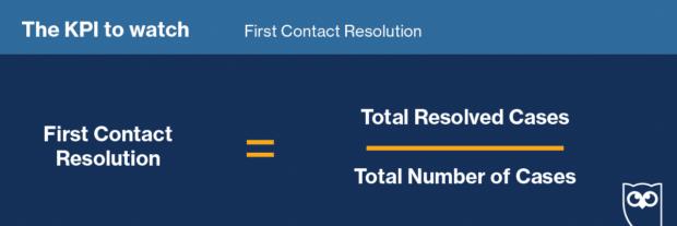 формула для расчета разрешения первого контакта