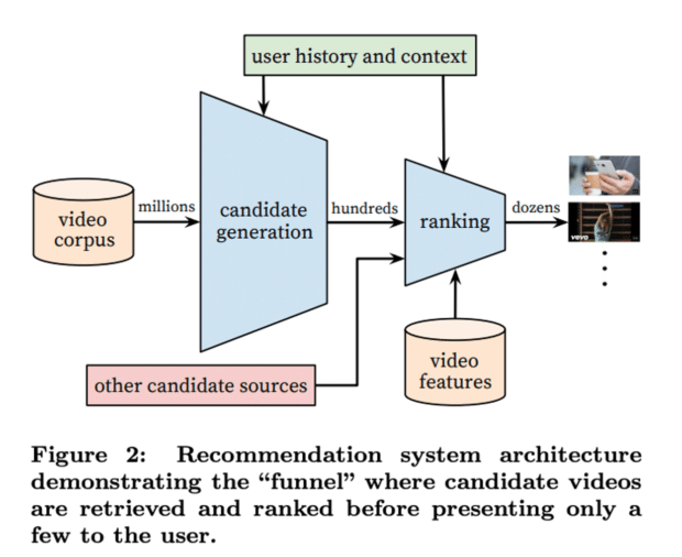 Архитектура системы рекомендаций YouTube