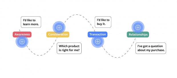 4-ступенчатая диаграмма пути потребителя с шагом 4 как