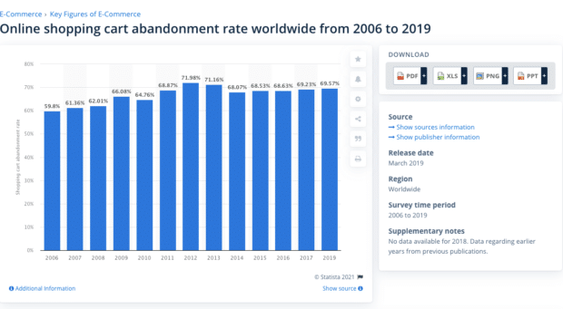 Уровень отказа от корзины покупок с 2006 по 2019 год