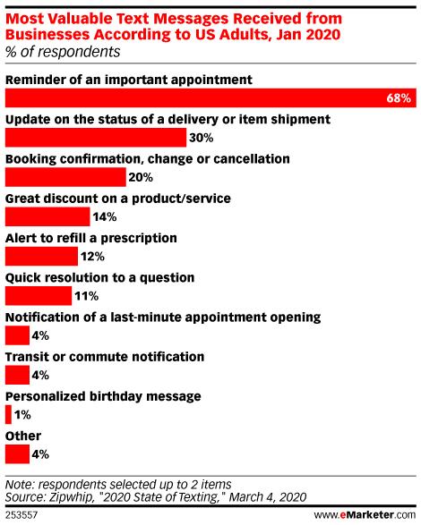 наиболее ценные текстовые сообщения, полученные от предприятий, по мнению взрослых в США