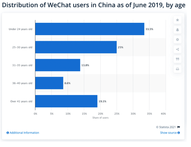 Распределение пользователей WeChat в Китае по состоянию на июнь 2019 г., по возрасту