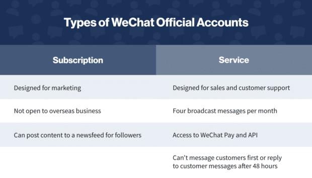 Диаграмма: типы официальных учетных записей WeChat для WeChat Marketing