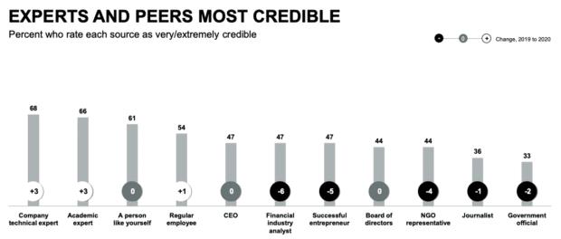 диаграмма, показывающая наиболее заслуживающих доверия людей и организации