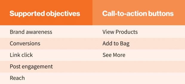 диаграмма: рекламные объявления Instagram поддерживали цели и Call-to- кнопки действий