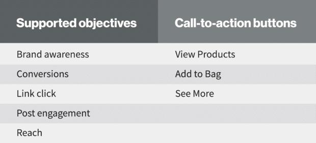 диаграмма: реклама в Instagram Reels поддерживает цели и кнопки с призывом к действию