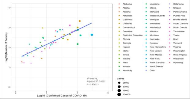 график связи между твитами, в которых упоминается телездравоохранение, и случаями COVID-19