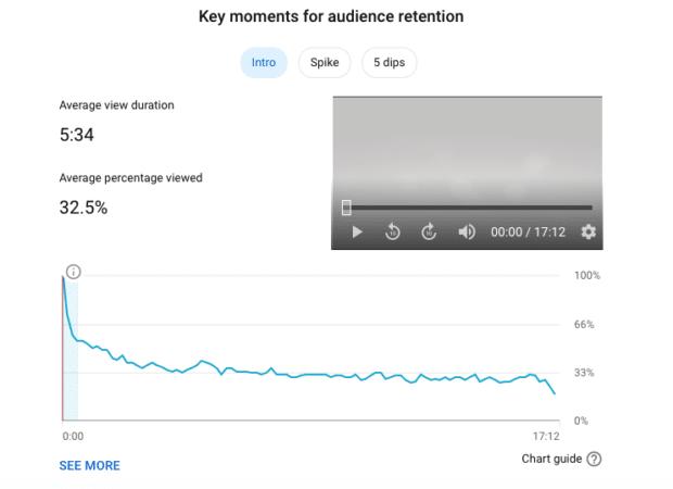 Аналитика удержания аудитории