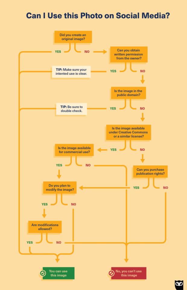 Схема понимания авторских прав на изображения в социальных сетях