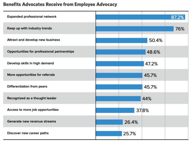 диаграмма, показывающая преимущества, которые адвокаты получают от защиты интересов сотрудников