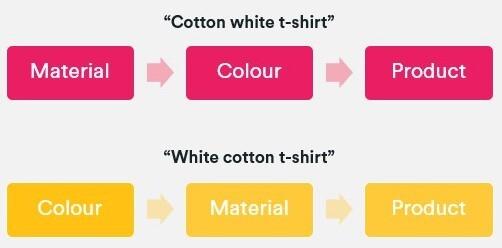 Диаграмма, показывающая многогранный поток навигации для хлопковой белой футболки и белой хлопковой футболки.