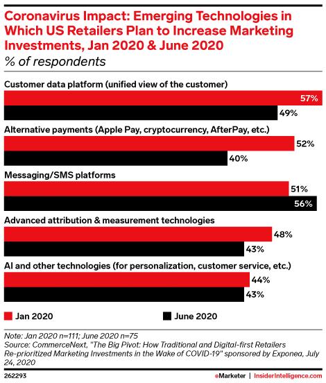 Новые технологии, в которые розничные торговцы США планируют увеличить маркетинговые инвестиции.