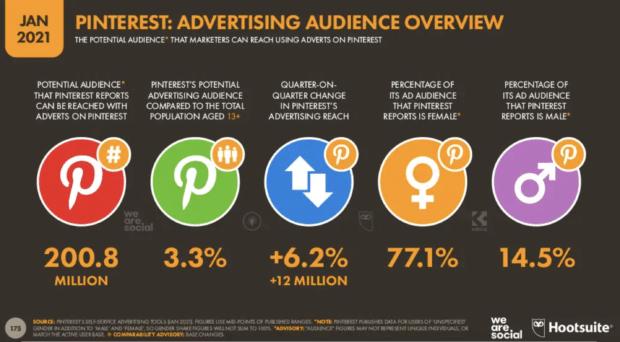 Pinterest реклама обзор аудитории