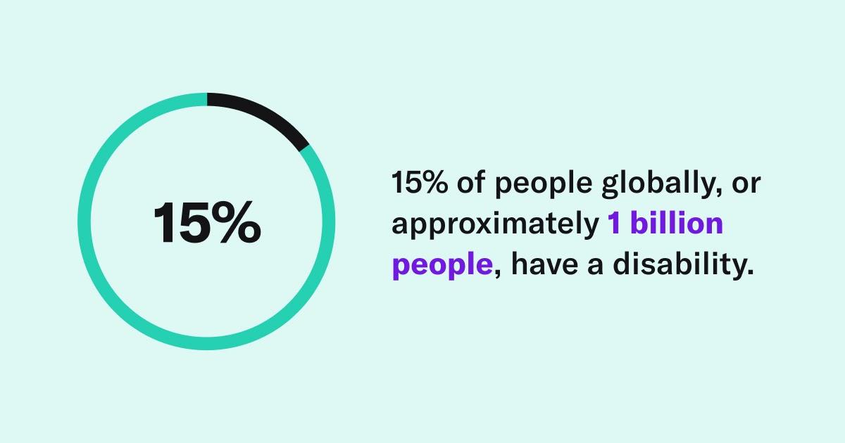 Рисунок, показывающий зеленый кружок, заполненный на 15% черным, и текст: «15% людей во всем мире, или примерно 1 миллиард человек, имеют инвалидность ».
