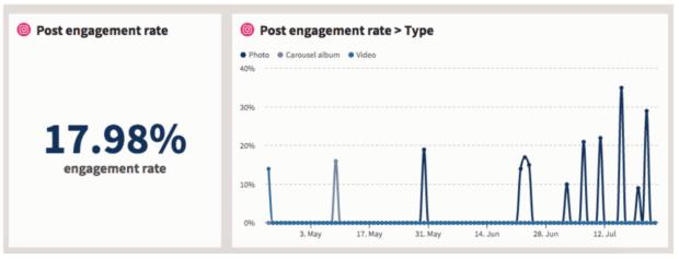 после помолвки показатель 17,98% по данным Hootsuite Analytics