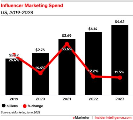 Расходы на маркетинг лидеров мнений в США, 2019-2023 годы