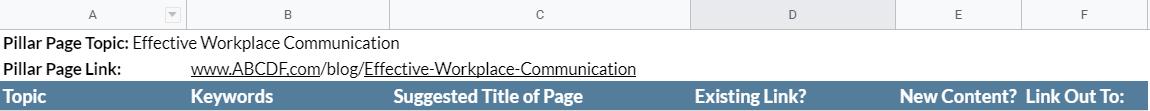 Снимок экрана вверху таблицы Google со столбцами «Тема», «Ключевые слова», «Предлагаемое название страницы», «Существующая ссылка?», «Новый контент?» и «Ссылка на:.