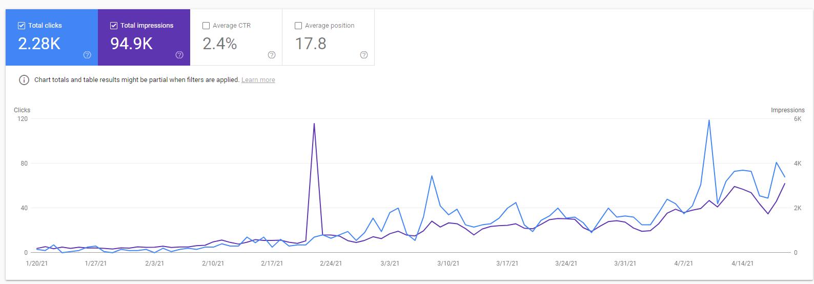 Скриншот линии тренда Google Analytics, показывающий устойчивый рост показов (фиолетовая линия) и кликов (синяя линия) ) в период с февраля по апрель 2021 года.