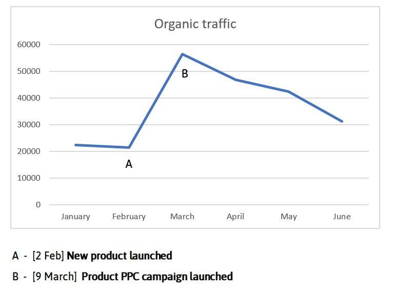 Линейный график, показывающий органический трафик на ежемесячной основе. В точке А отмечается 2 февраля, когда новый продукт был запущен с трафиком 20 000, а в точке Б отмечается 9 марта, когда началась продуктовая PPC-кампания с трафиком почти 60 000.