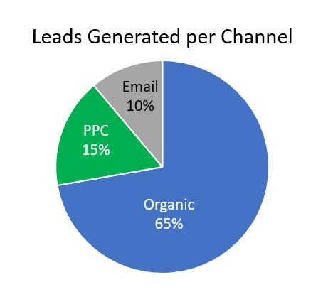 Круговая диаграмма, показывающая количество потенциальных клиентов, сгенерированных на канал: 65% органических, 15% PPC, 10% электронной почты.
